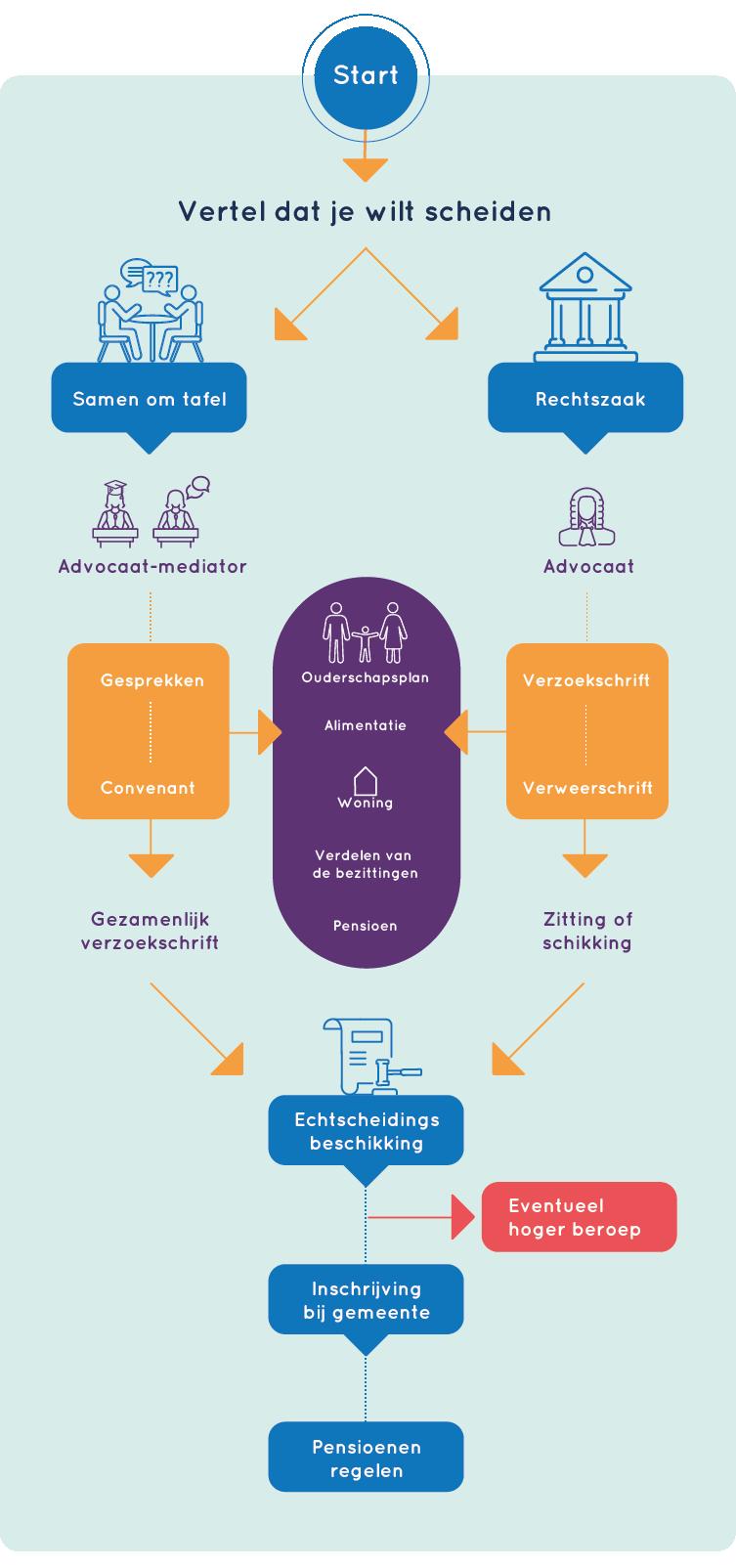 Infographic echtscheiding Zwolle en Apeldoorn