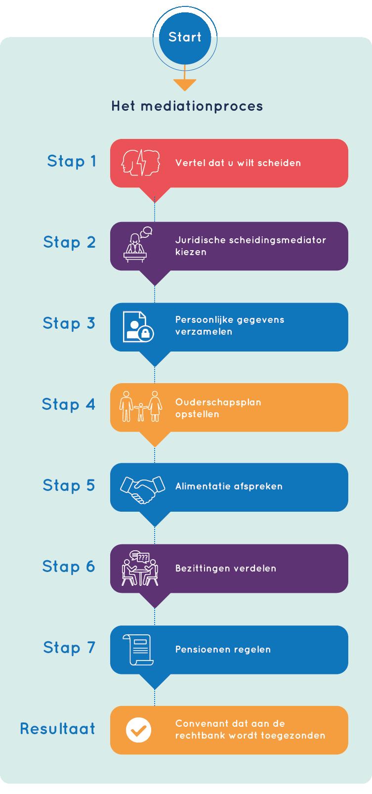 Infographic mediation Zwolle en Apeldoorn